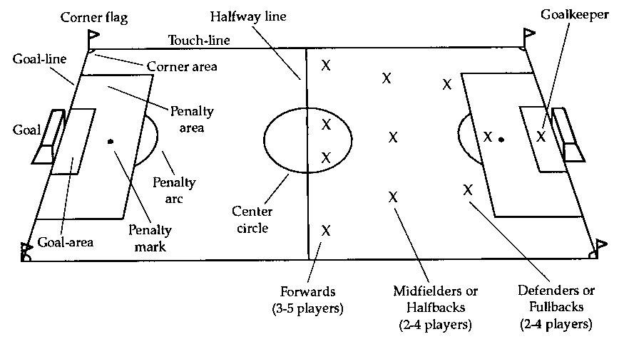 Soccer Field Dimensions In Feet Go Sports