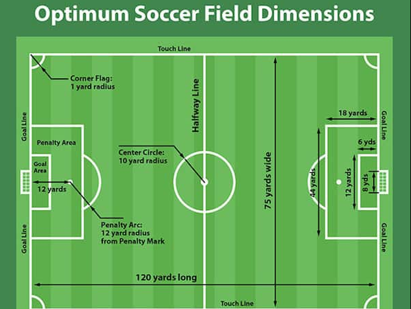 Soccer Field Dimensions In Feet