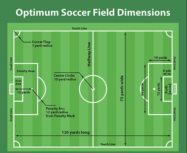 Soccer Field Dimensions In Feet