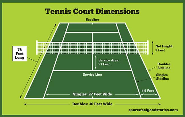 Tennis Court Dimensions & Layout
