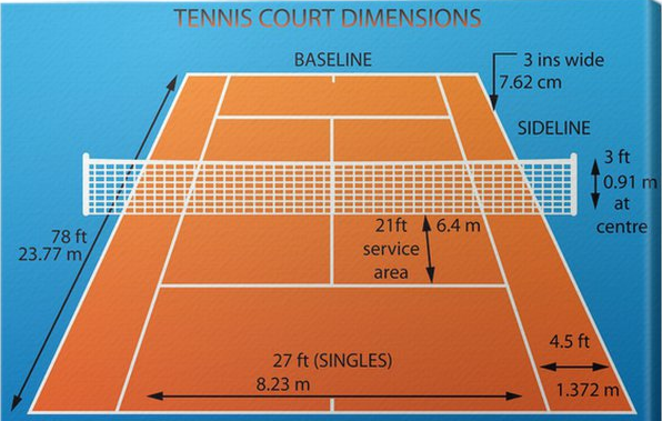 Tennis Court Dimensions  U0026 Layout  U2013 Go Sports