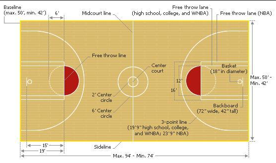 Basketball Court Diagram