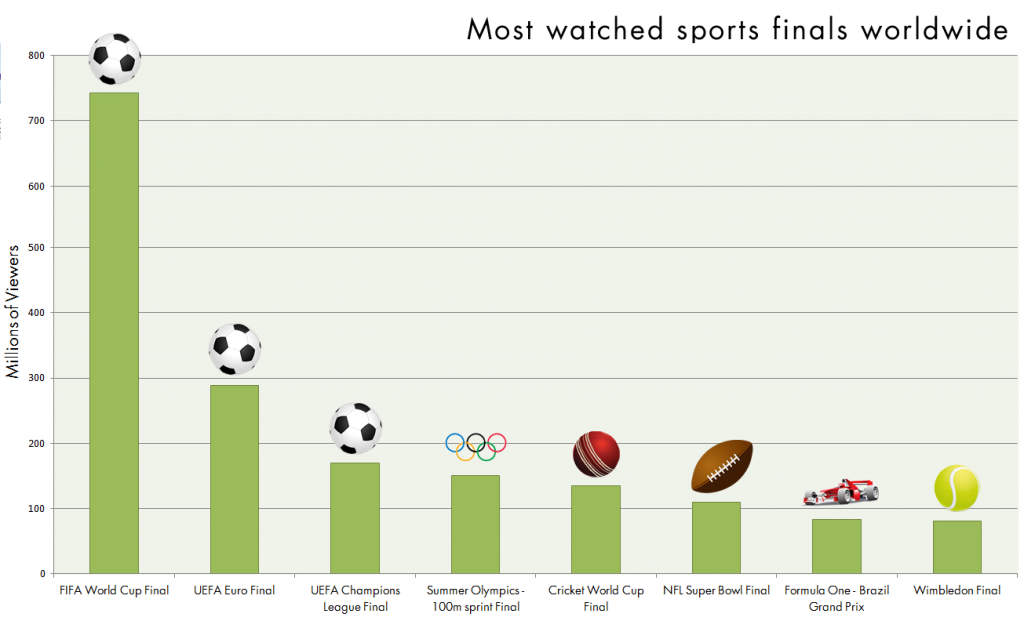 Top 9 Most Popular (Viewership or Fan Base) Sports In World